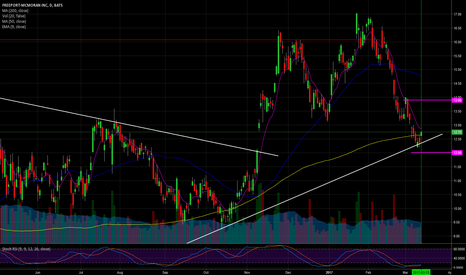 FCX: Bounce on support, above 200 MA