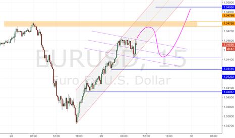 EURUSD: EurUsd is bull