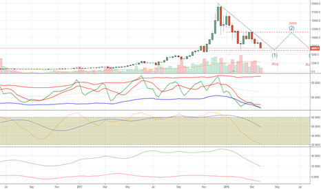 BTCUSD: BTCUSD Bitfinex - R U Bored Waiting DIP ? Maybe Next Month/Year