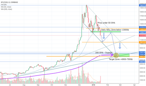 BTCUSD: $BTC.X D1 Technical Analysis