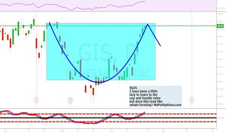 GIS: $GIS