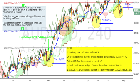"AUDUSD: [edu] AUDUSD ""PERFECT ENTRY"" - 4H - 01/03"