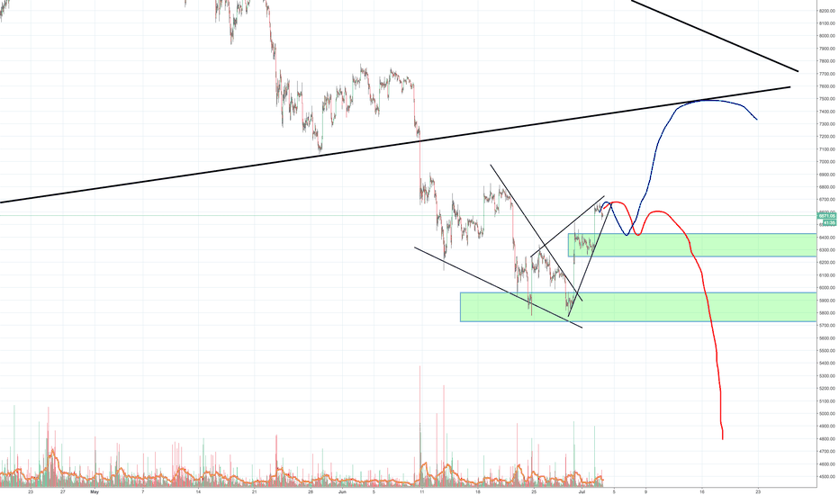 BTCUSD: First time Bitcoin has showed strength since the 10K, what now