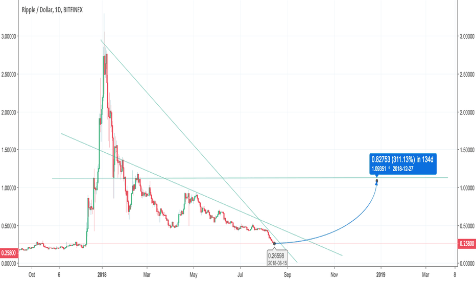 XRPUSD: XRP down for sure or high UP ??