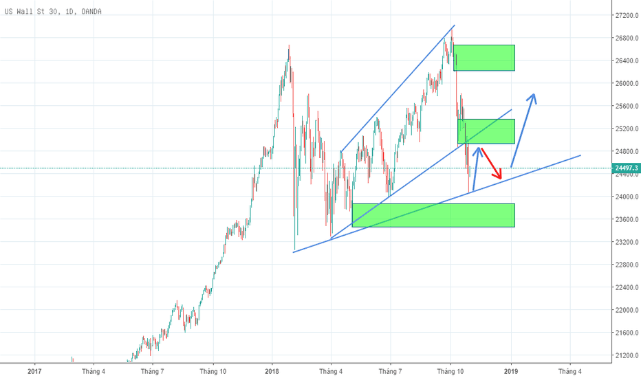 "US30USD: Dow Jones (US30) - ""Lao đao trong cơn bão"""
