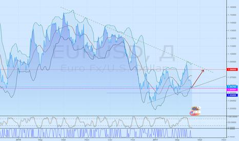 EURUSD: EURUSD полагаю в пнд. развернётся вверх ... до 1,08.