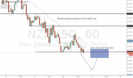 NZDUSD: NZDUSD breaking support level 1H