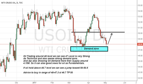USOIL: Oil buy advice as Strong support and API Data