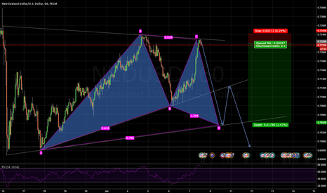 NZDUSD: NZDUSD - Short - Entry at resistance - Harmonic target