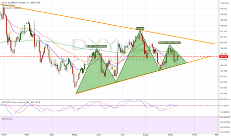 DXY: HEAD AND SHOULDERS