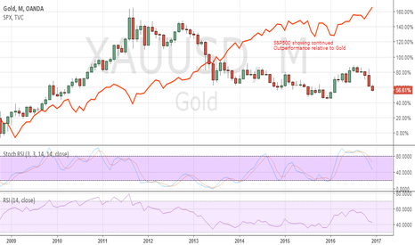 XAUUSD: Gold continues to underperform SPX