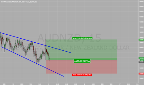 AUDNZD: easy long for AUD NZD