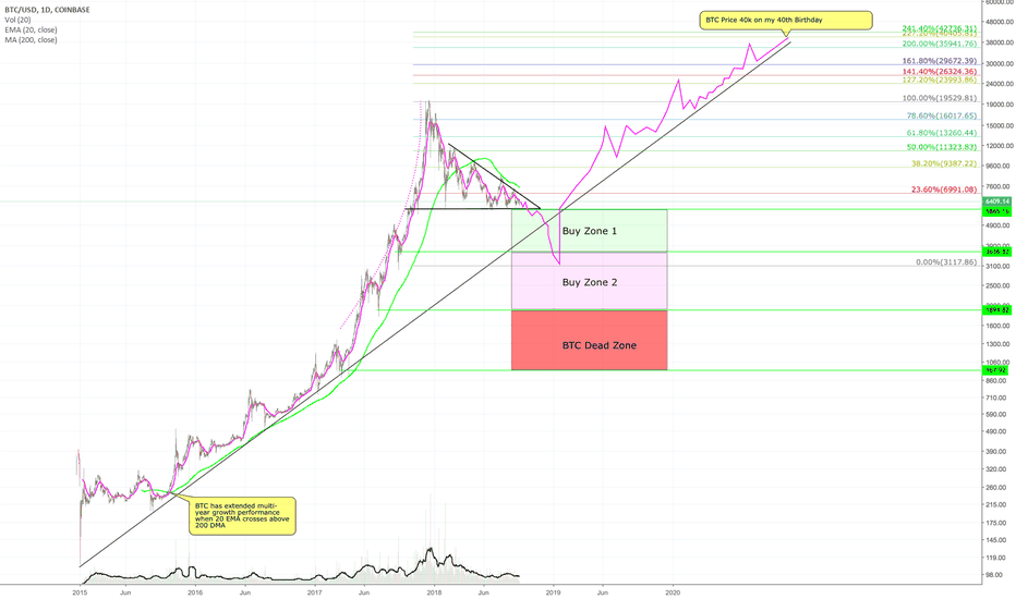 BTCUSD: BTC to 40k on my 40th Birthday (2 year outlook)