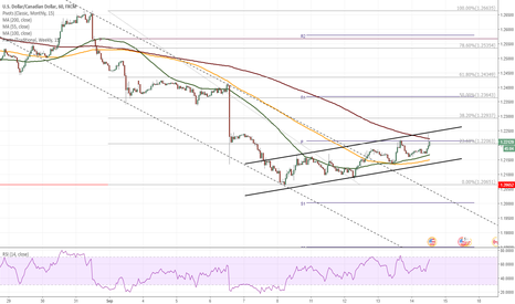 USDCAD: USD/CAD squeezed between 55– and 200-hour SMAs
