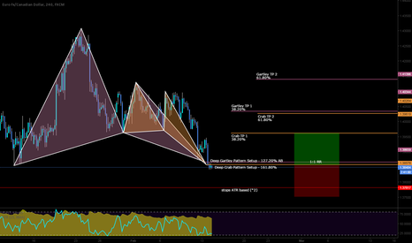 EURCAD: Long with two pattern confluence near support.
