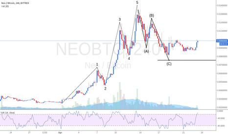 NEOBTC: NEOBTC - Novo Rally?