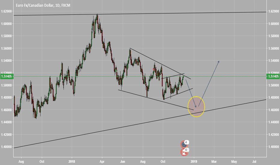 EURCAD: DAILY CHART SHORT AND WAIT FOR LONG EURCAD