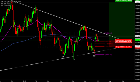 USDCHF: (GreenBack/Swiss)