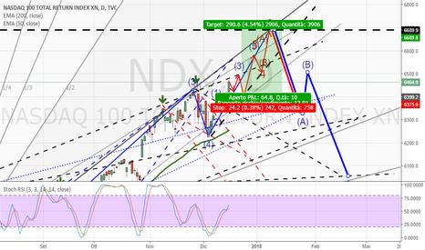 NDX: NASDAQ tp 6670 LONG