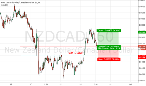 NZDCAD: NZDCAD LONG 60 MIN - COMPLETE - LOSS