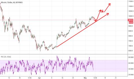 BTCUSD: Bitcoin up up up