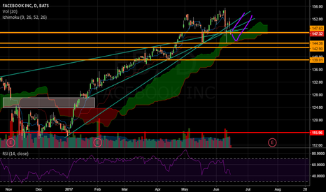 FB: FB crossing many trend line and not far from support