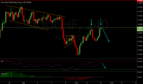 AUDCHF: AUDCHF 4hr Short setting up