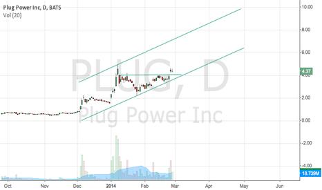 PLUG: Plug Power