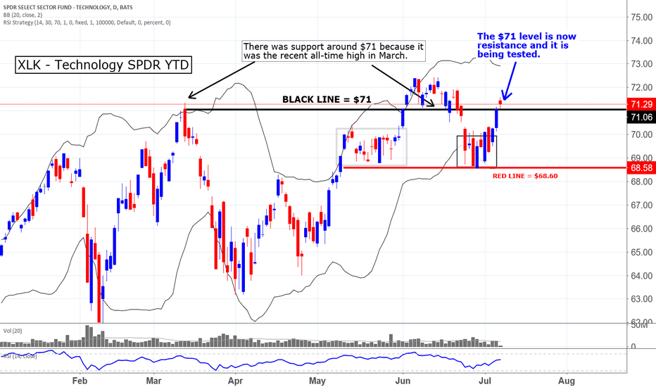 XLK: The XLKs are the main thing I'm watching this week