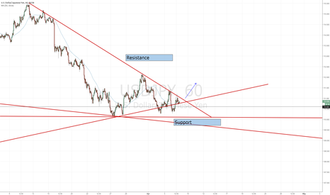 USDJPY: Looking for a break above hourly resistance