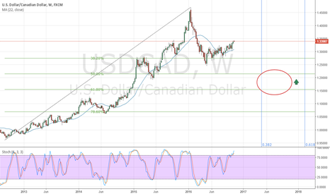 USDCAD: Heading to End-Of-Wave-C price target