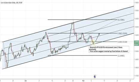 EURAUD: EURAUD - LONG bottom of channel @0.618 retracement zone