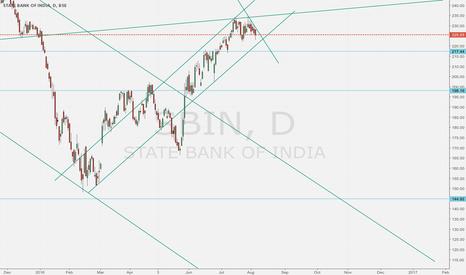 SBIN: SBI looks gloom