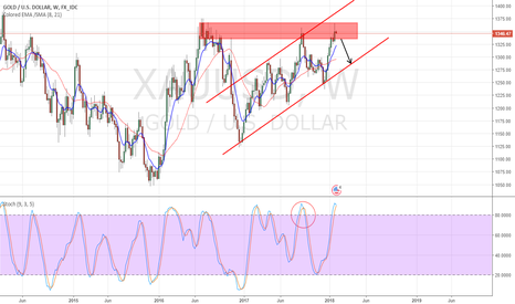 XAUUSD: Downside