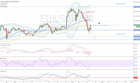 ETHUSDT: Ethereum Buy Signal