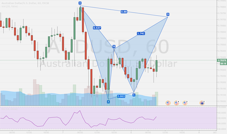 AUDUSD: AUD USD Bear BAT setting up