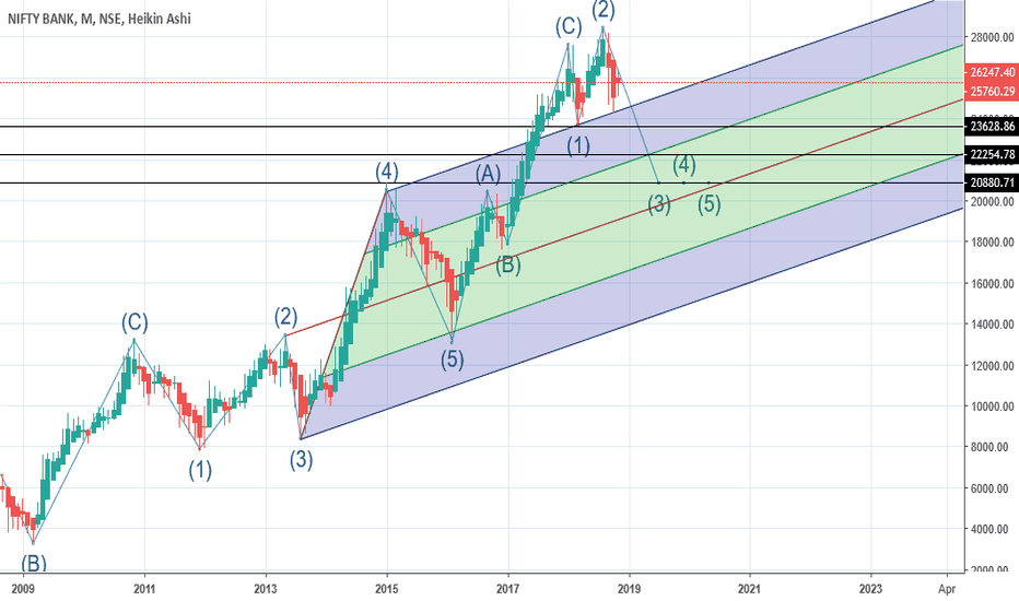 BANKNIFTY: Long term bank nifty--- maybe/maybe not