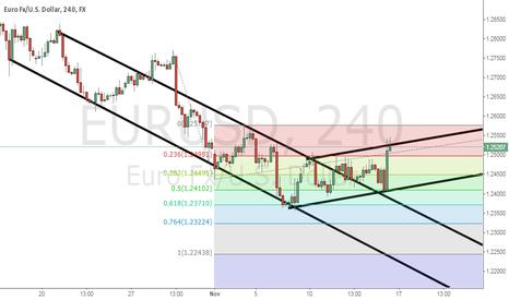 EURUSD: EurUsd Channel