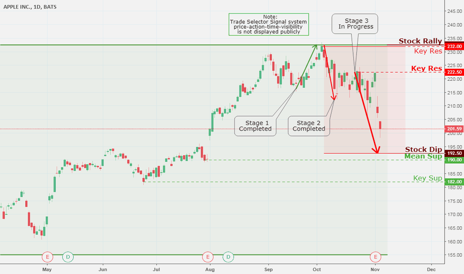 AAPL: Apple Inc., Daily Chart Analysis  11/6
