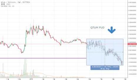 QTUMBTC: QTUMBTC seems in trouble