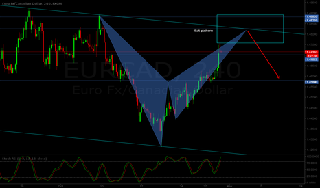 EURCAD: EUR/CAD H4 - Bearish Bat pattern at sight