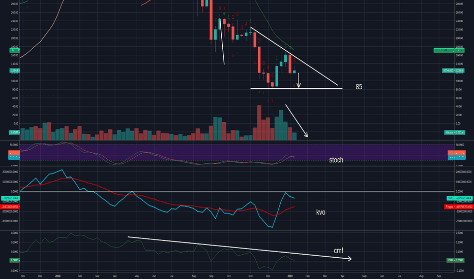ETHUSD: Looks to me like ETHs heading to 85