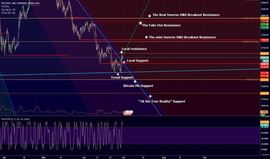 BTCUSD: And for you short term traders
