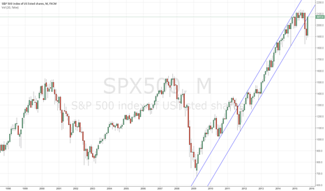 SPX500: S&P