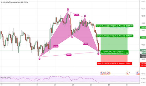 USDJPY: USD/JPY - BAT Pattern Orario