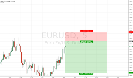 EURUSD: Selling Resistance - Short Term