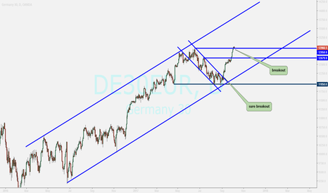 DE30EUR: GERMANY 30 ...breakout...small pulling back