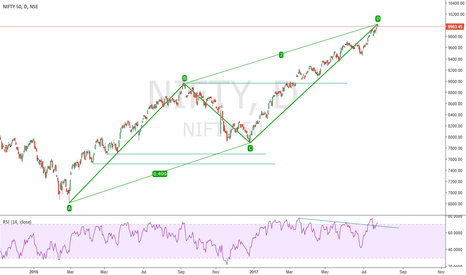 NIFTY: NIFTY ABCD complete. 100 points more possibble on weekly channel