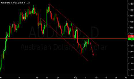 AUDUSD: AUD/USD Nice Bearish channel