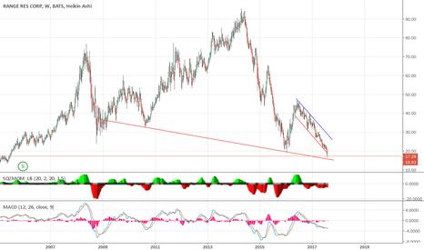 RRC: falling on 15.50 or worse